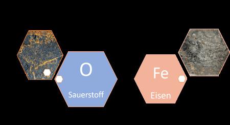 chemisch FeO Eisenoxid einwertig schwarzer Rost